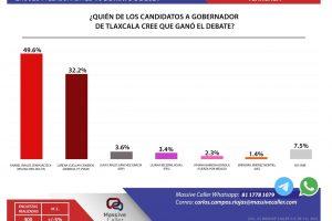 Candidata del PES declina a favor de Anabel Ávalos de la coalición «Unidos por Tlaxcala» en segundo debate