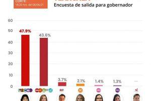 Aventaja Anabell Ávalos con 4 puntos en encuestas de salidas en Tlaxcala